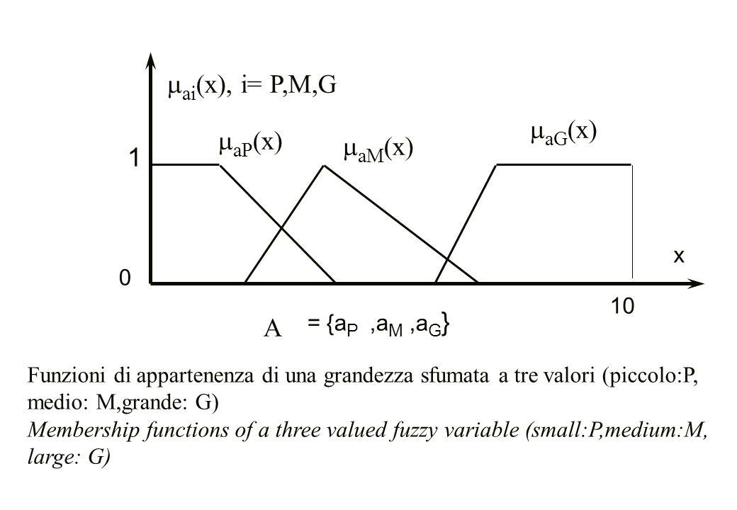 mai(x), i= P,M,G maG(x) maP(x) maM(x) 1 A x 10 = {aP ,aM ,aG}