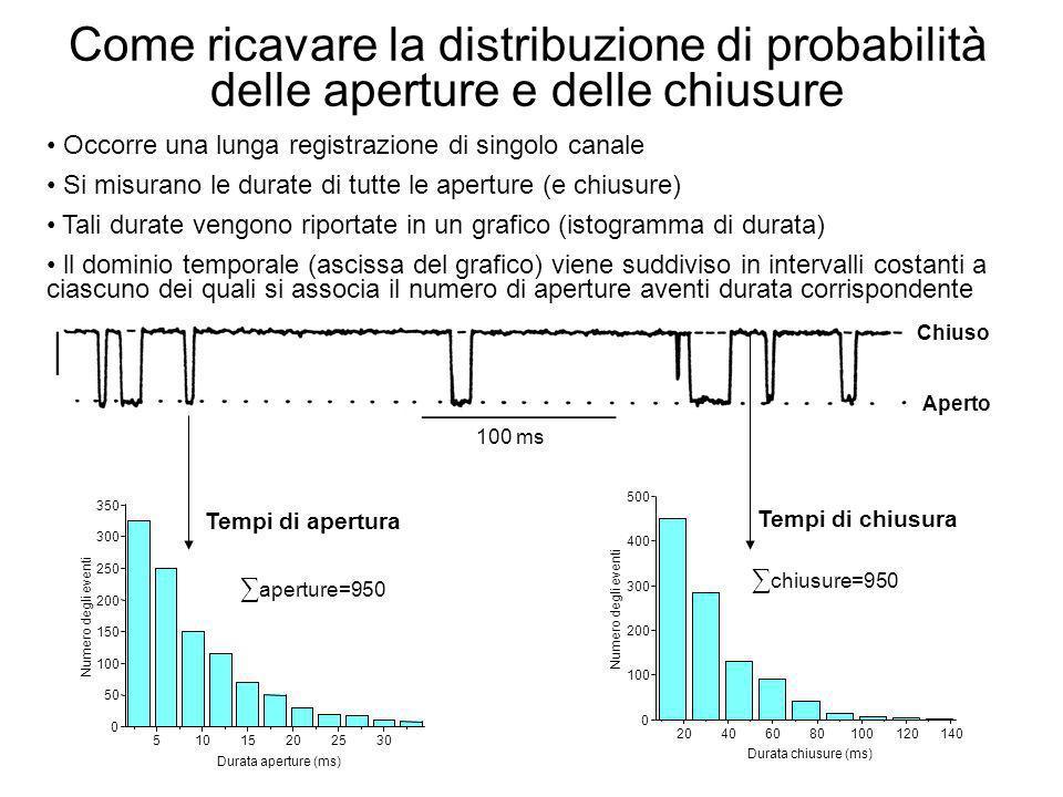 Come ricavare la distribuzione di probabilità delle aperture e delle chiusure