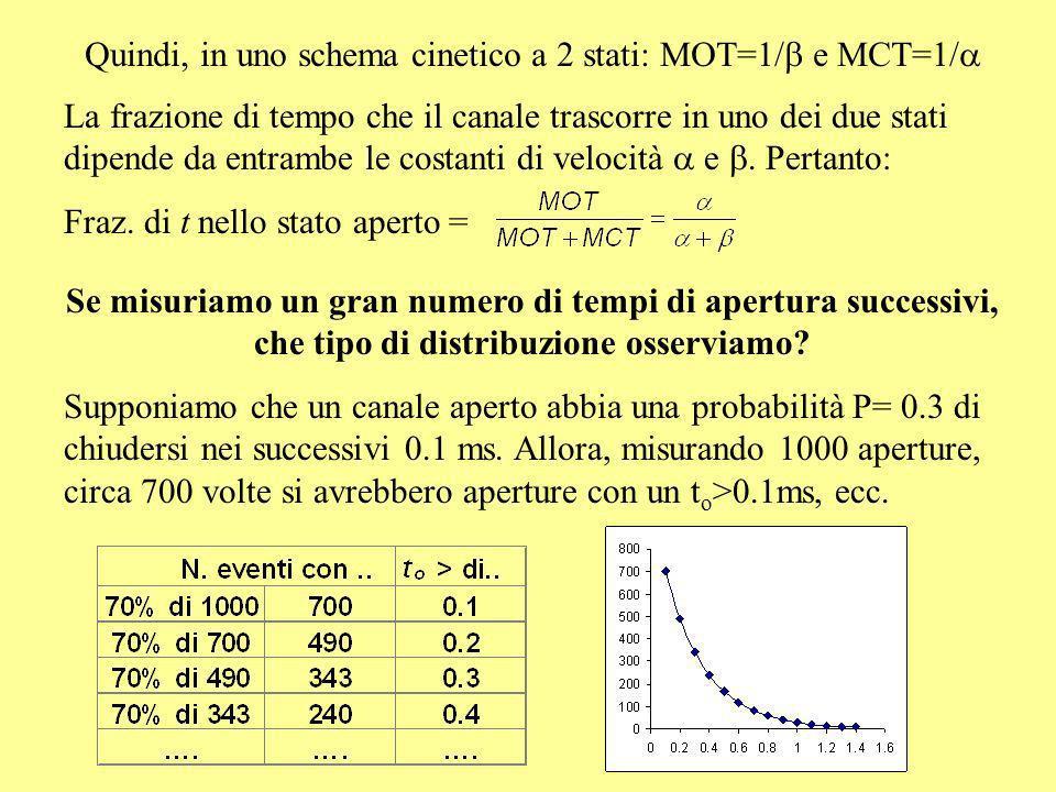 Quindi, in uno schema cinetico a 2 stati: MOT=1/b e MCT=1/a