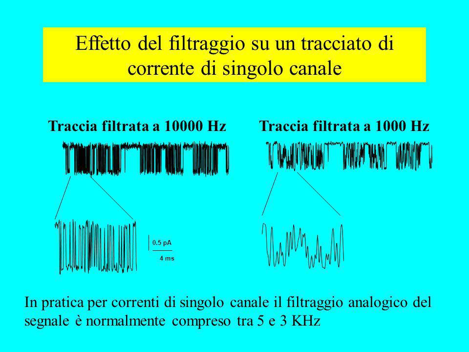 Effetto del filtraggio su un tracciato di corrente di singolo canale