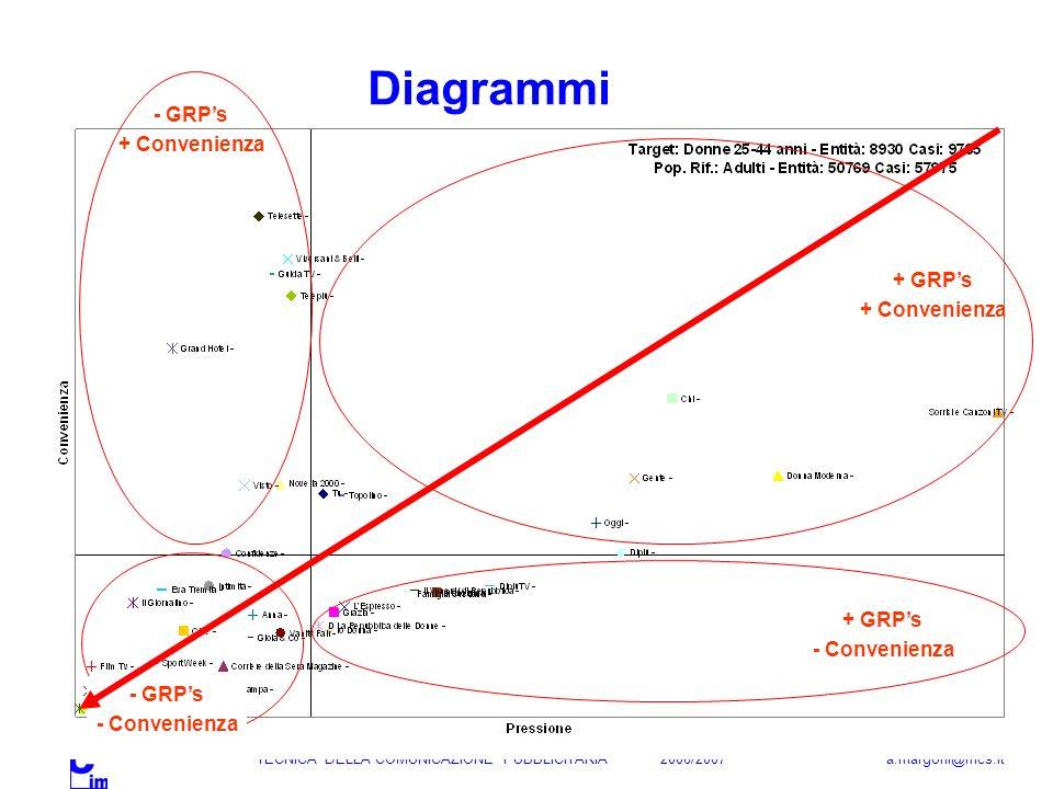 Diagrammi - GRP's + Convenienza + GRP's + Convenienza + GRP's
