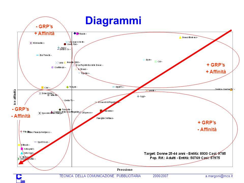 Diagrammi - GRP's + Affinità + GRP's + Affinità - GRP's - Affinità
