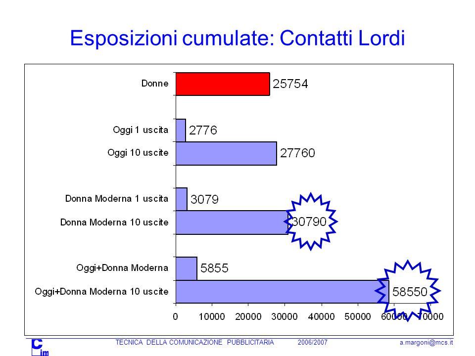 Esposizioni cumulate: Contatti Lordi
