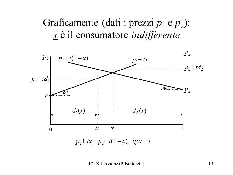 Graficamente (dati i prezzi p1 e p2): x è il consumatore indifferente
