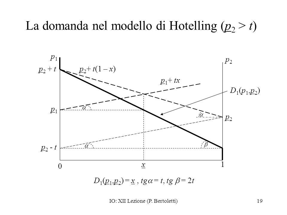 La domanda nel modello di Hotelling (p2 > t)