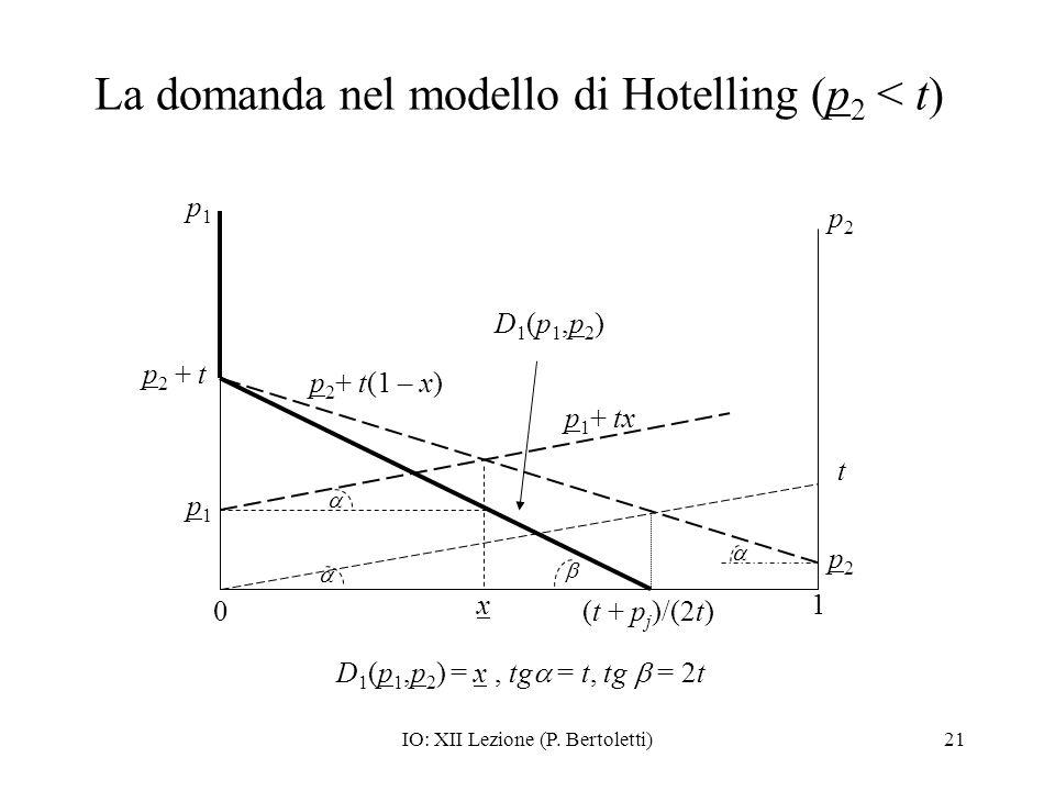 La domanda nel modello di Hotelling (p2 < t)
