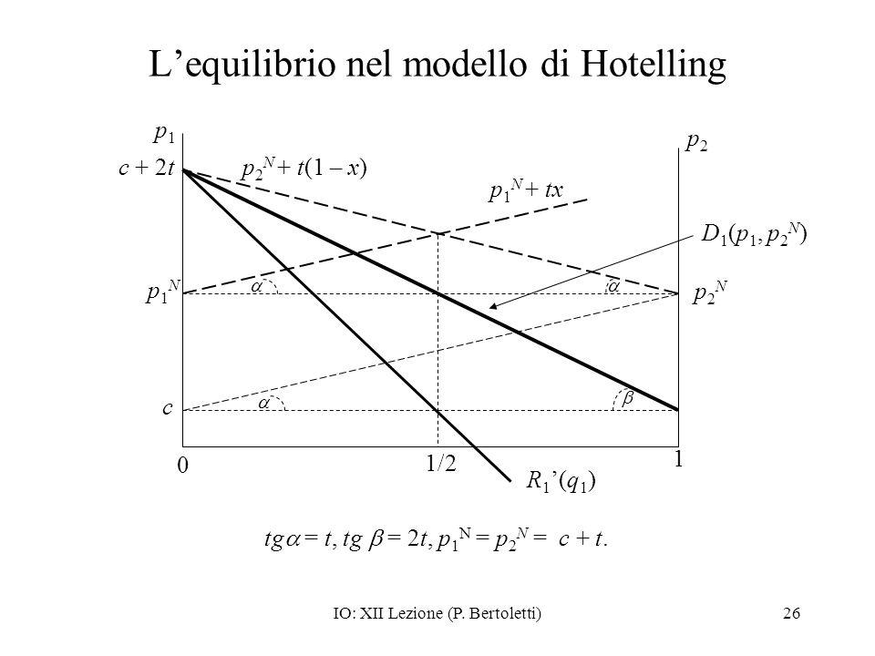 L'equilibrio nel modello di Hotelling