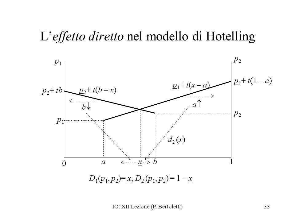 L'effetto diretto nel modello di Hotelling