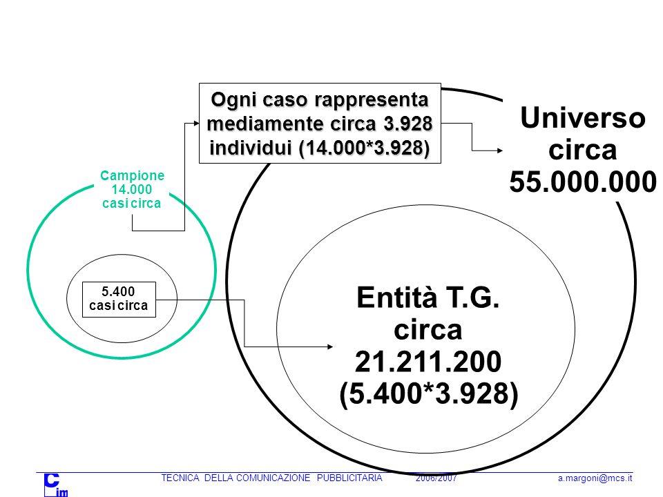 Universo circa 55.000.000 Entità T.G. circa 21.211.200 (5.400*3.928)