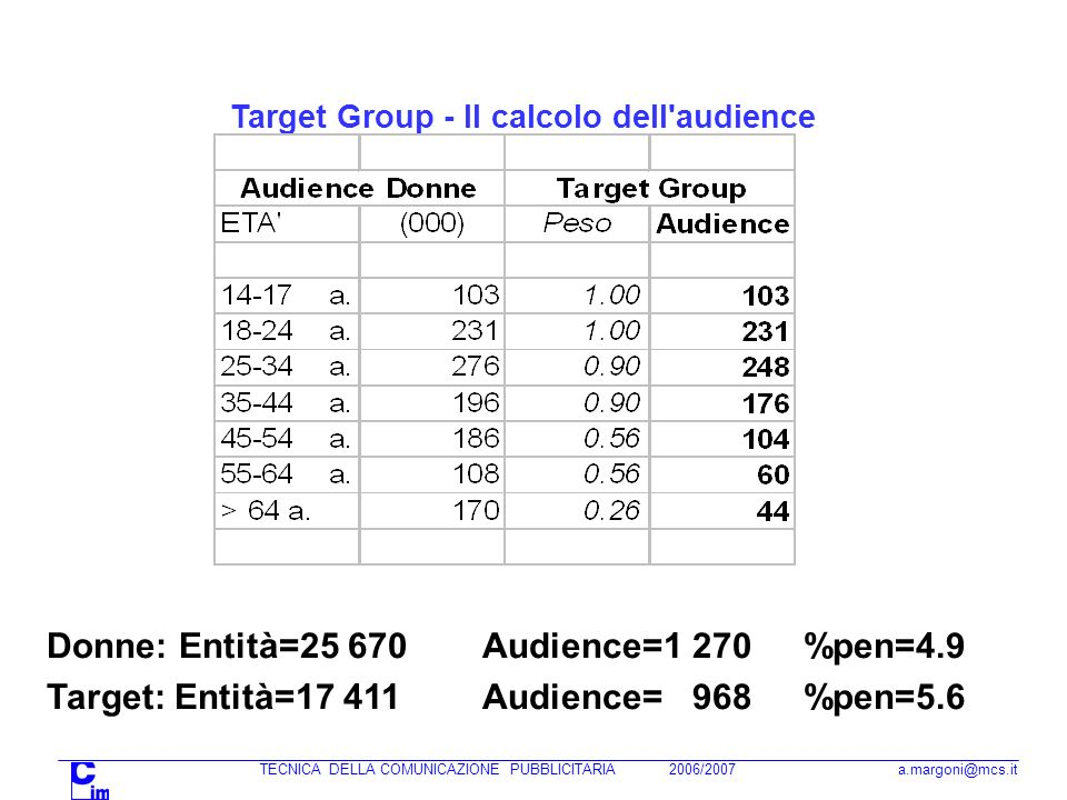 Target Group - Il calcolo dell audience