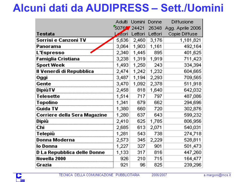 Alcuni dati da AUDIPRESS – Sett./Uomini