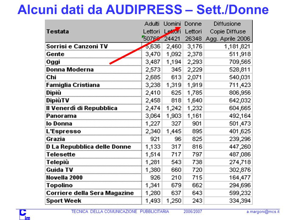 Alcuni dati da AUDIPRESS – Sett./Donne