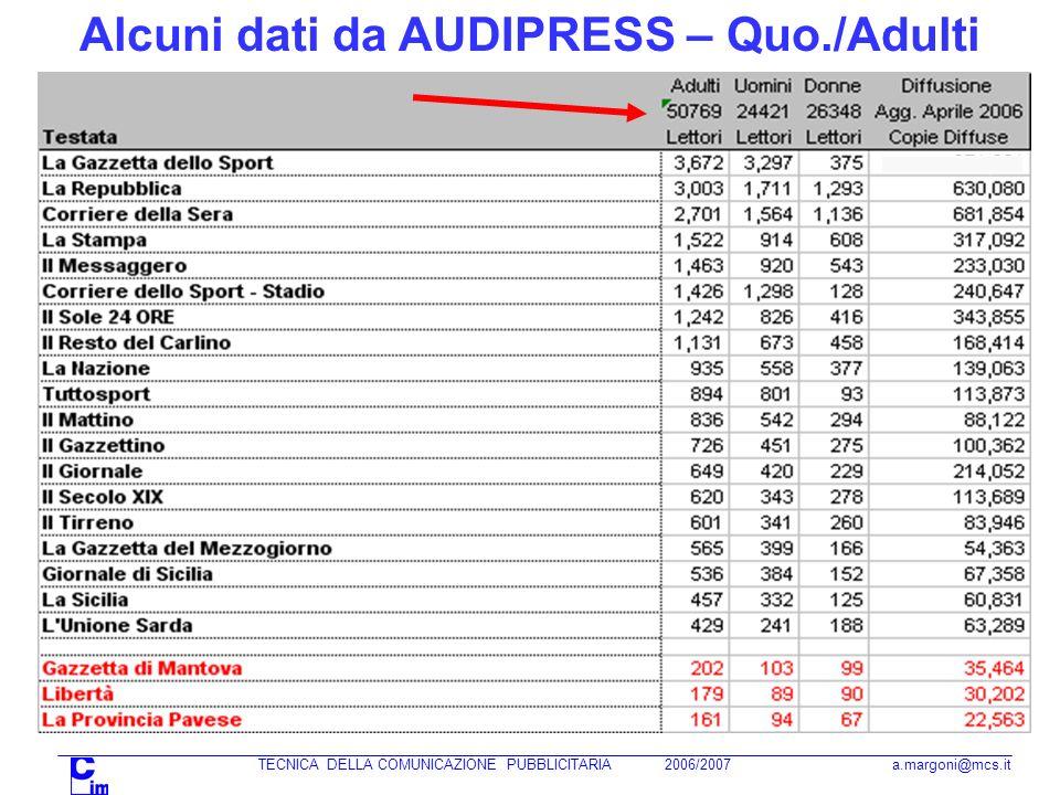 Alcuni dati da AUDIPRESS – Quo./Adulti