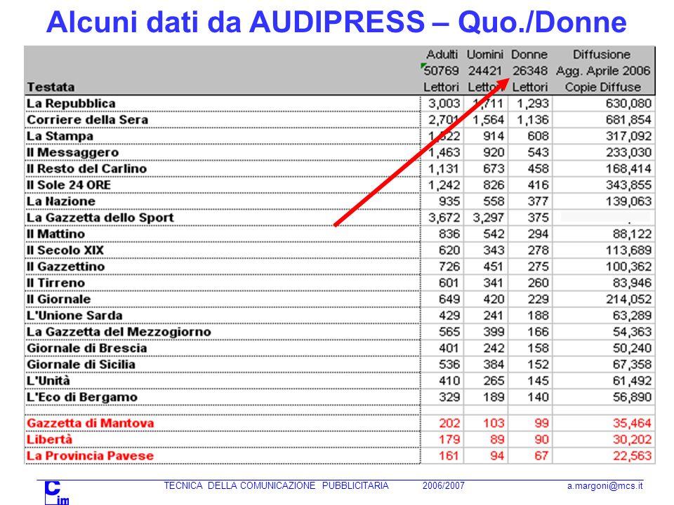 Alcuni dati da AUDIPRESS – Quo./Donne