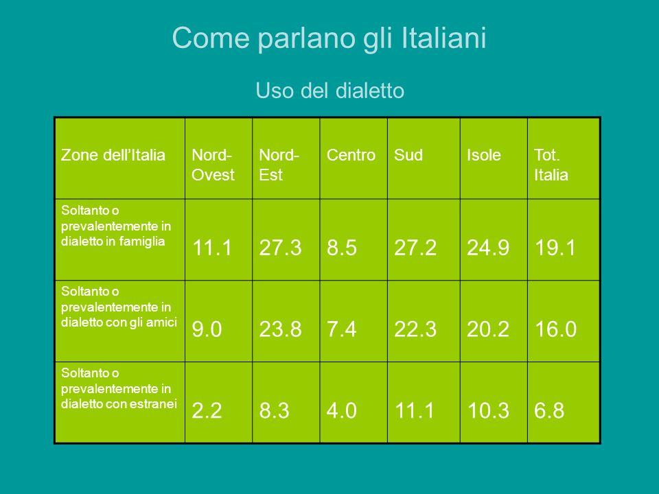 Come parlano gli Italiani Uso del dialetto