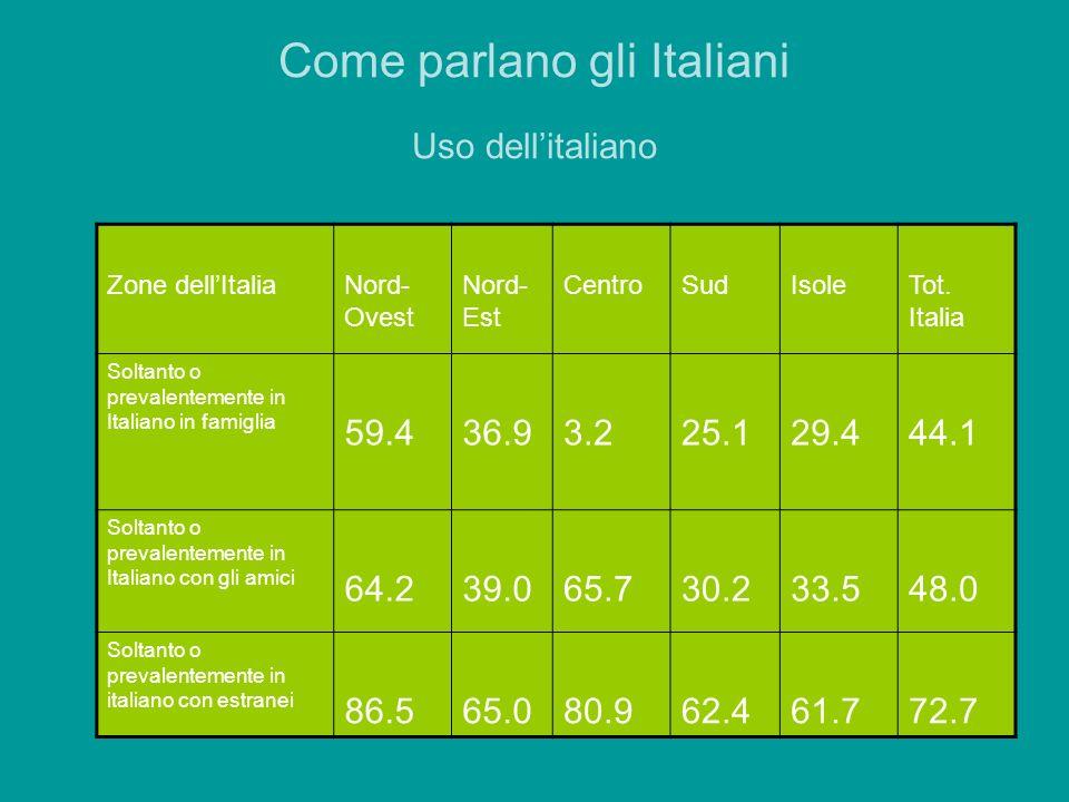 Come parlano gli Italiani Uso dell'italiano