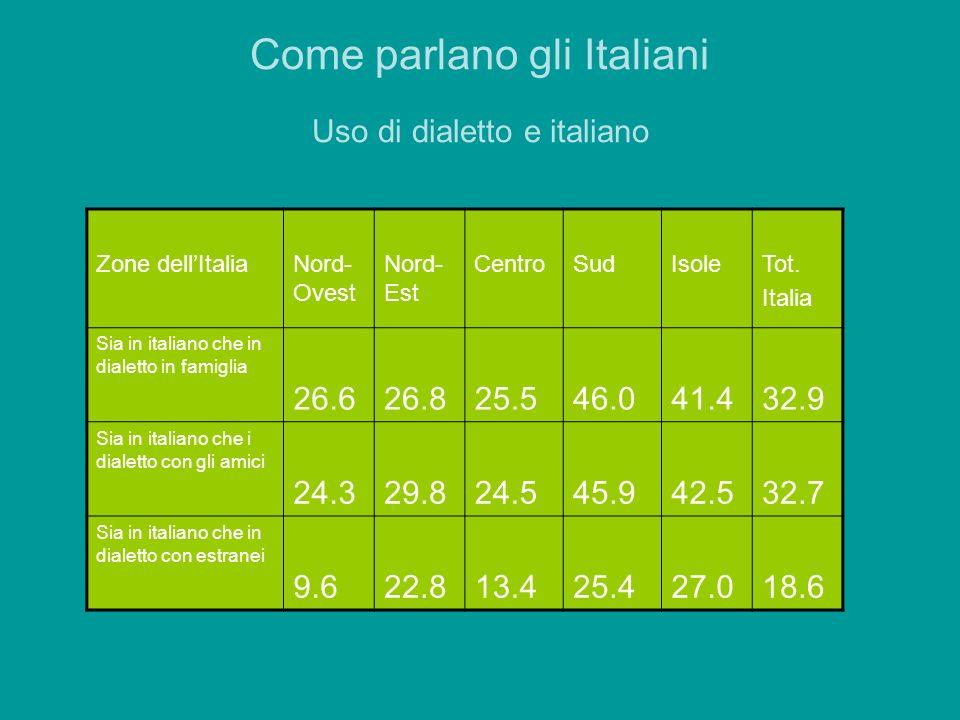 Come parlano gli Italiani Uso di dialetto e italiano