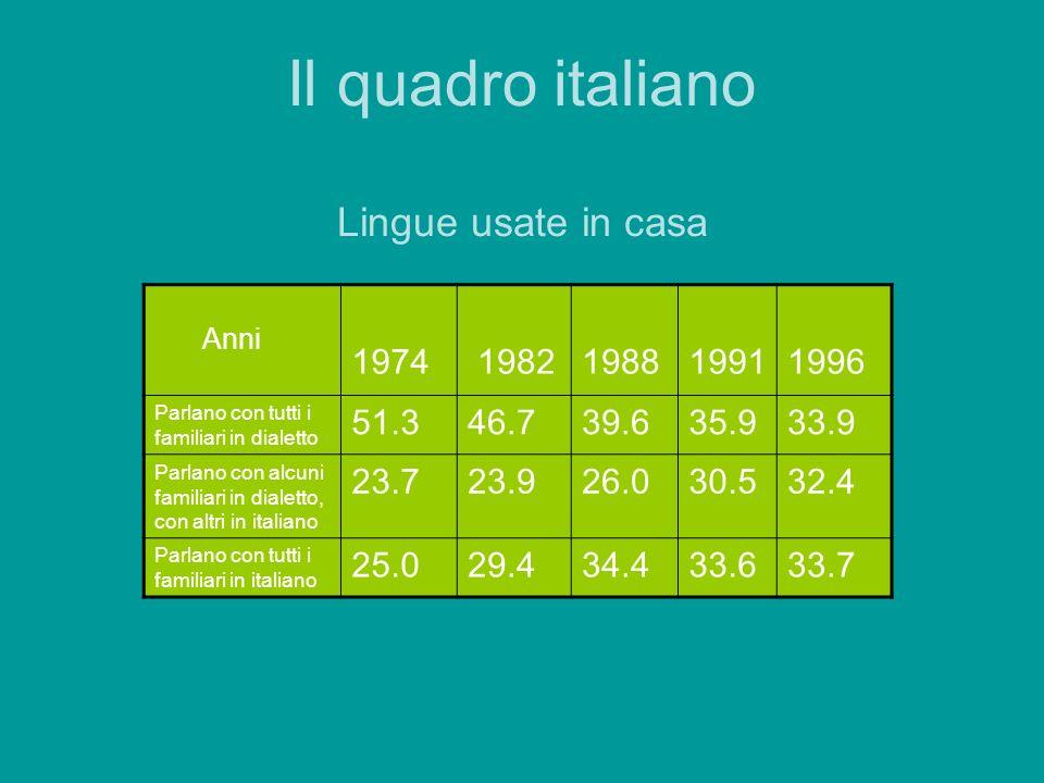 Il quadro italiano Lingue usate in casa