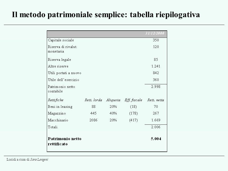Il metodo patrimoniale semplice: tabella riepilogativa
