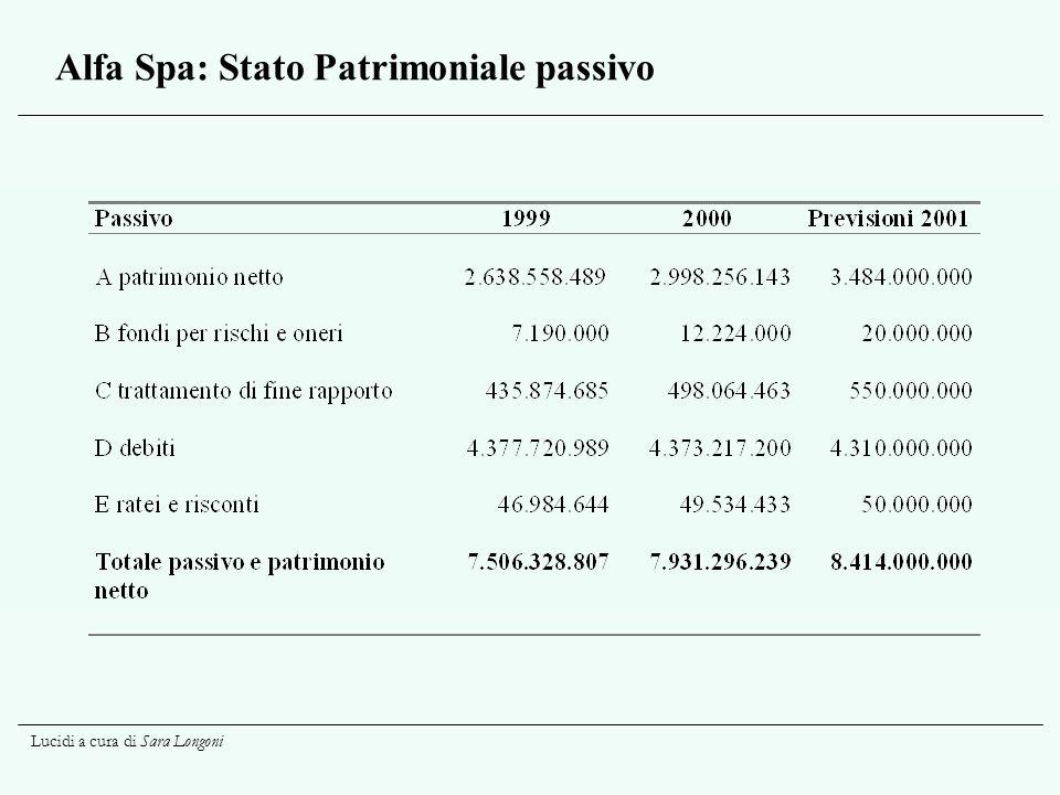Alfa Spa: Stato Patrimoniale passivo
