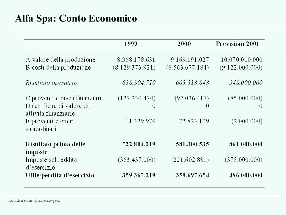 Alfa Spa: Conto Economico