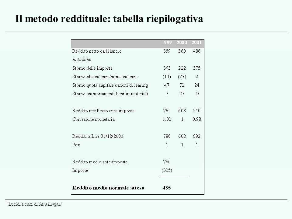 Il metodo reddituale: tabella riepilogativa