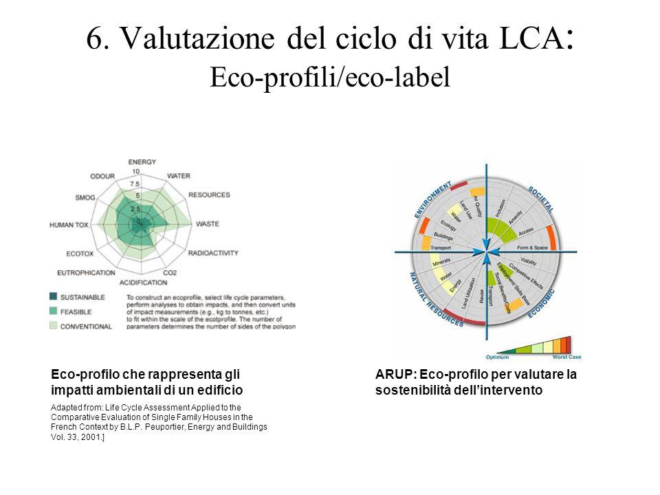 6. Valutazione del ciclo di vita LCA: Eco-profili/eco-label