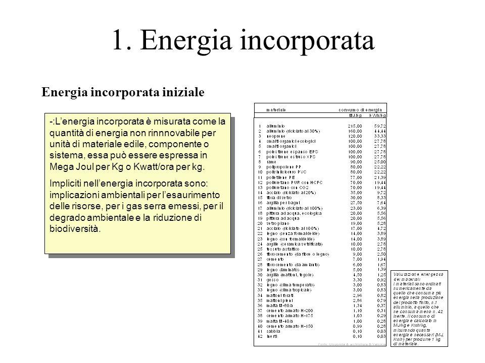 1. Energia incorporata Energia incorporata iniziale