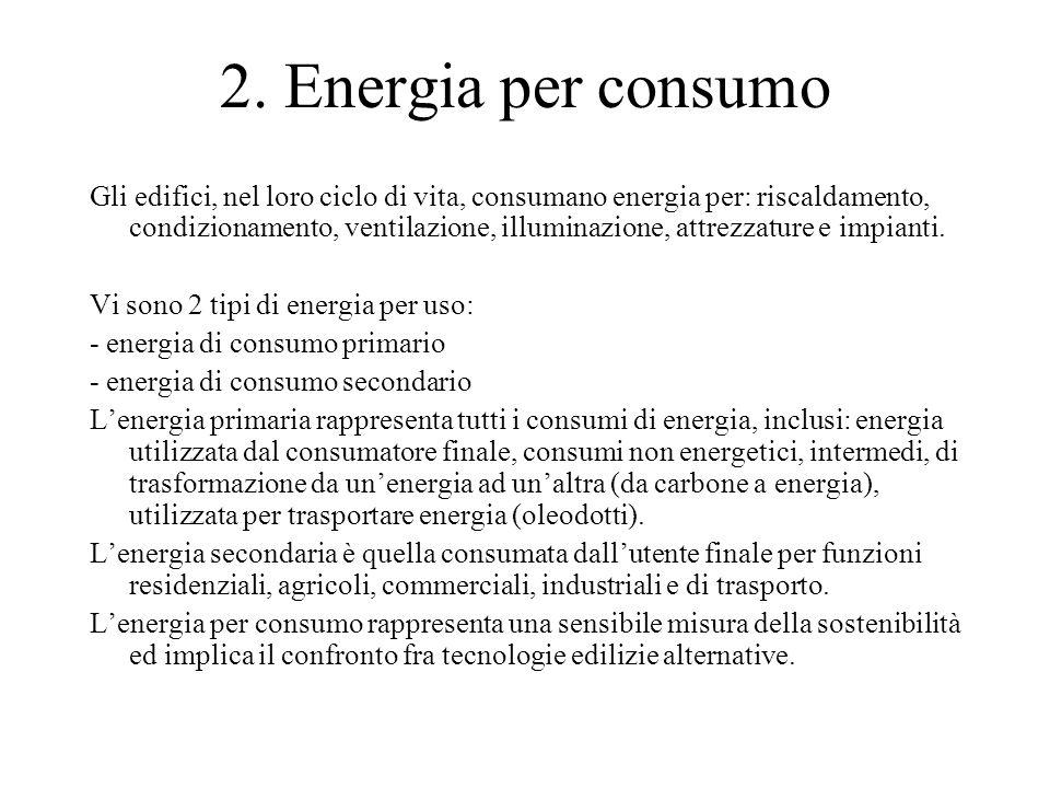 2. Energia per consumo