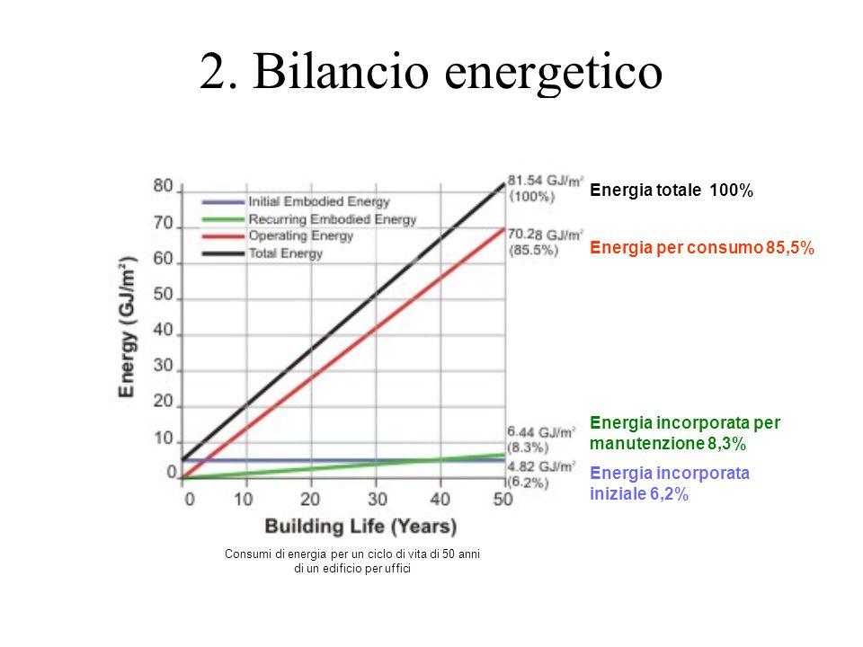 2. Bilancio energetico Energia totale 100% Energia per consumo 85,5%