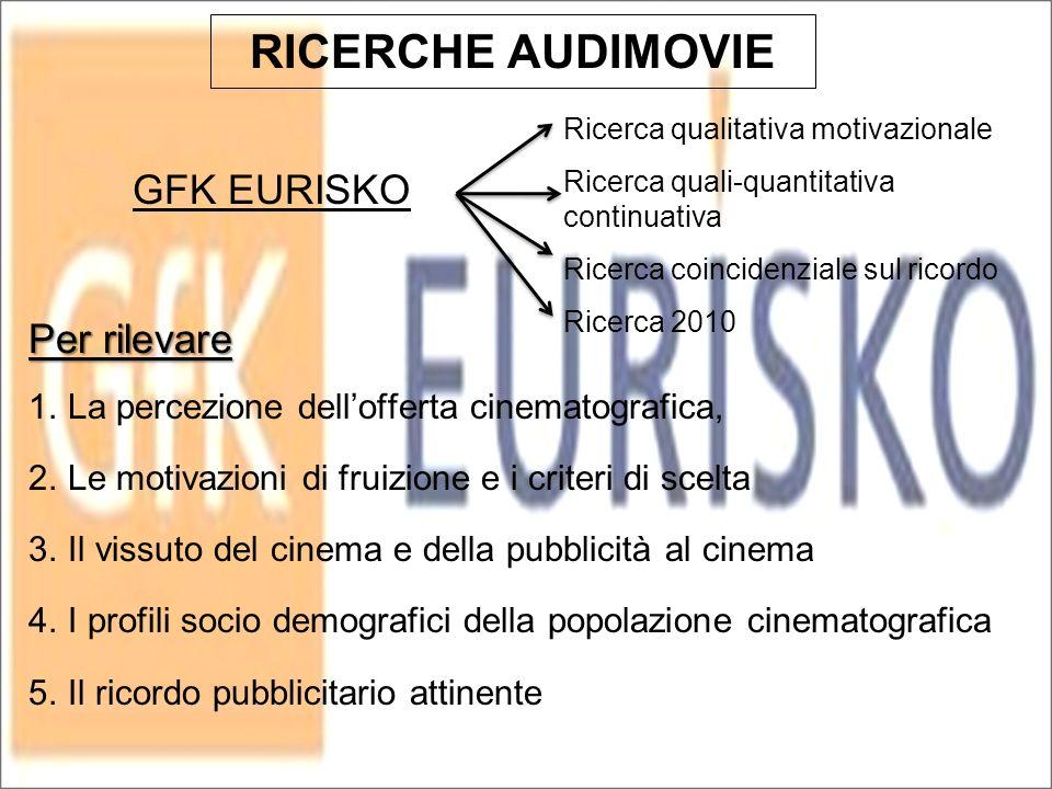RICERCHE AUDIMOVIE GFK EURISKO Per rilevare