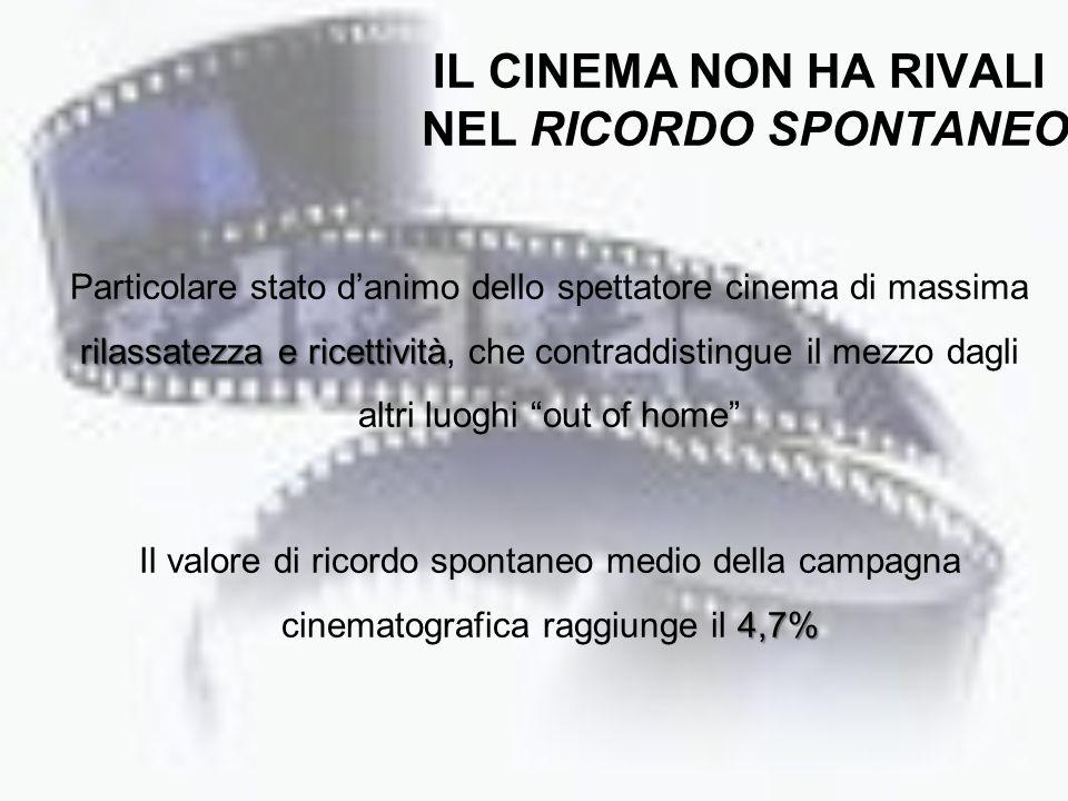 IL CINEMA NON HA RIVALI NEL RICORDO SPONTANEO
