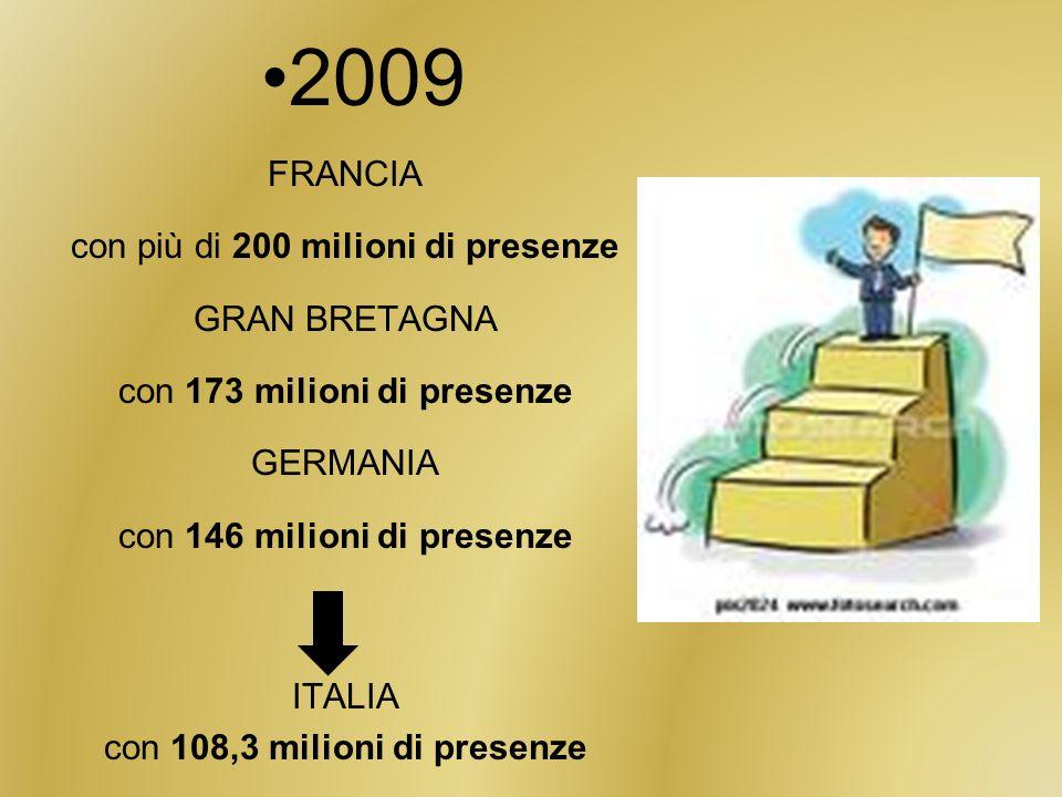 2009 FRANCIA con più di 200 milioni di presenze GRAN BRETAGNA
