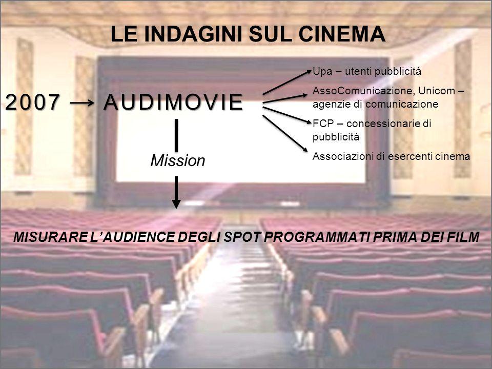 MISURARE L'AUDIENCE DEGLI SPOT PROGRAMMATI PRIMA DEI FILM