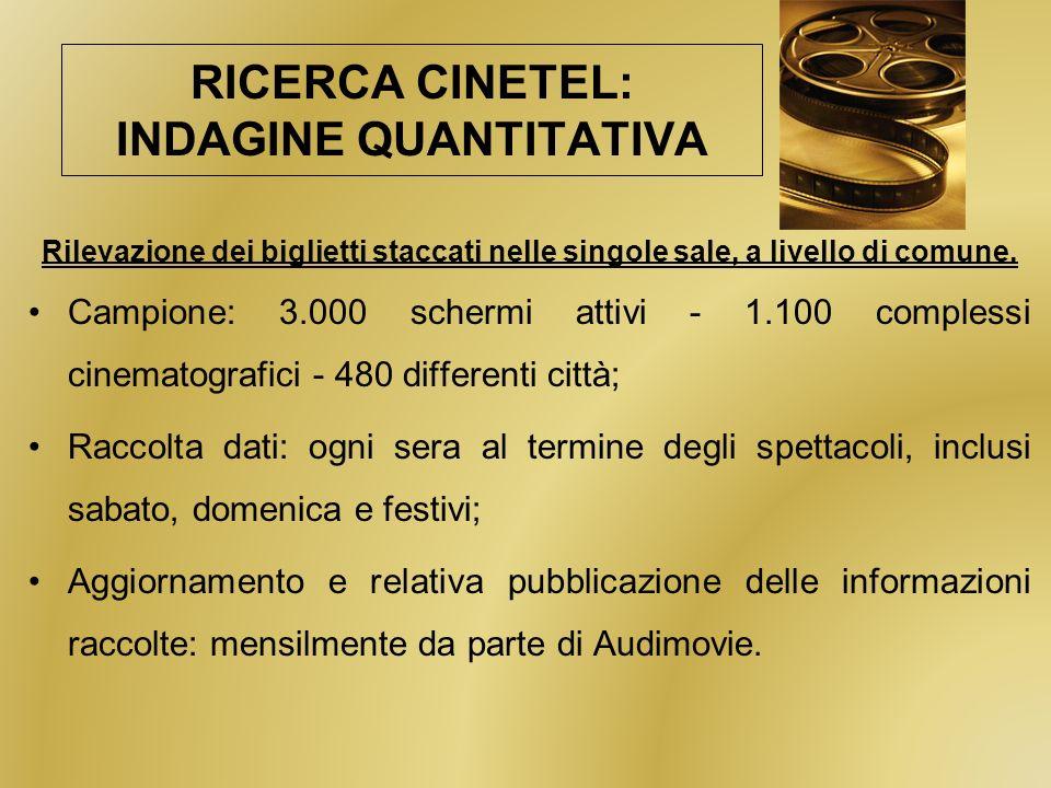 RICERCA CINETEL: INDAGINE QUANTITATIVA