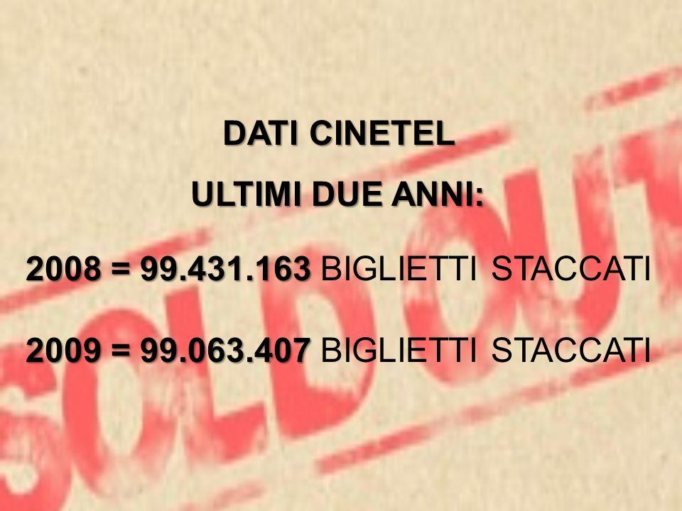 DATI CINETEL ULTIMI DUE ANNI: 2008 = 99.431.163 BIGLIETTI STACCATI.
