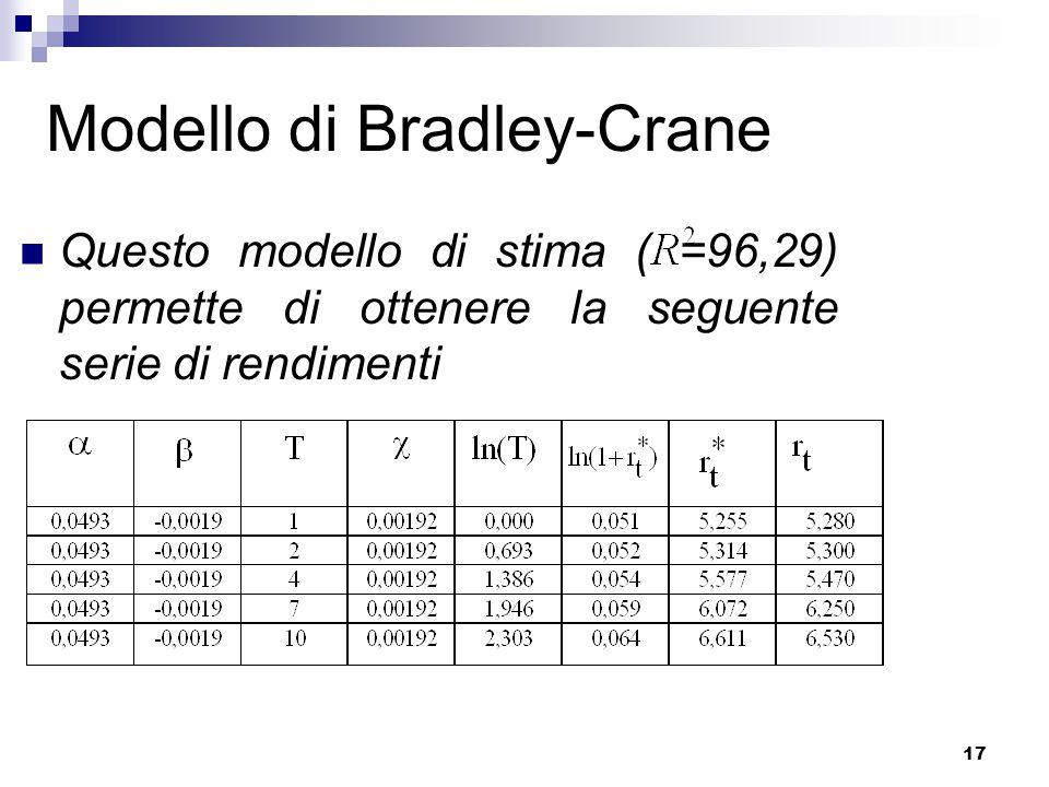 Modello di Bradley-Crane