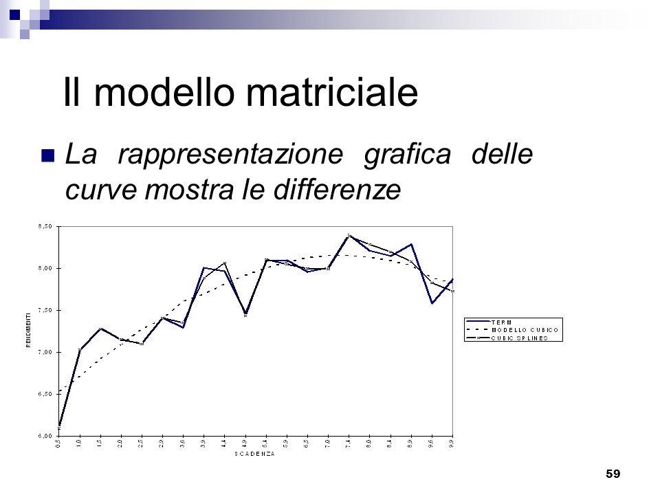 Il modello matriciale La rappresentazione grafica delle curve mostra le differenze.