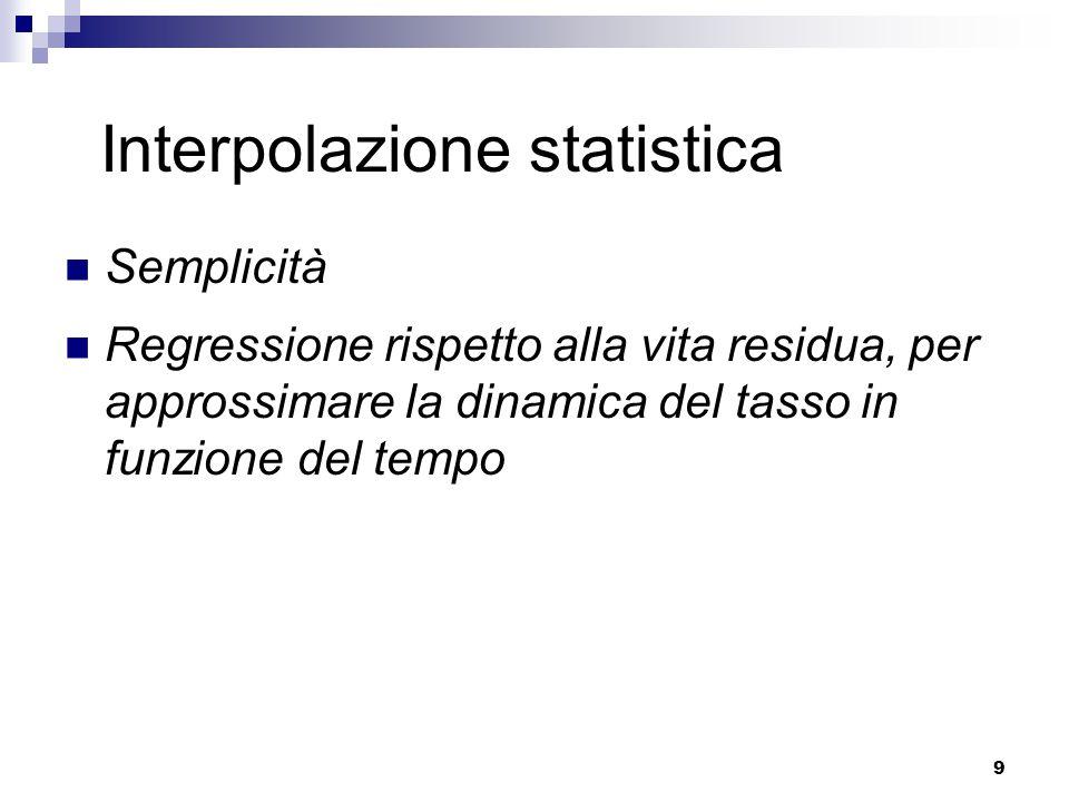 Interpolazione statistica