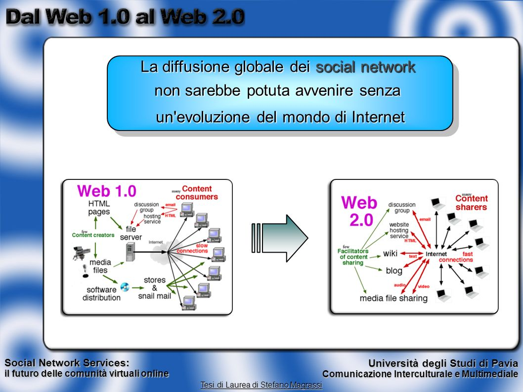 La diffusione globale dei social network