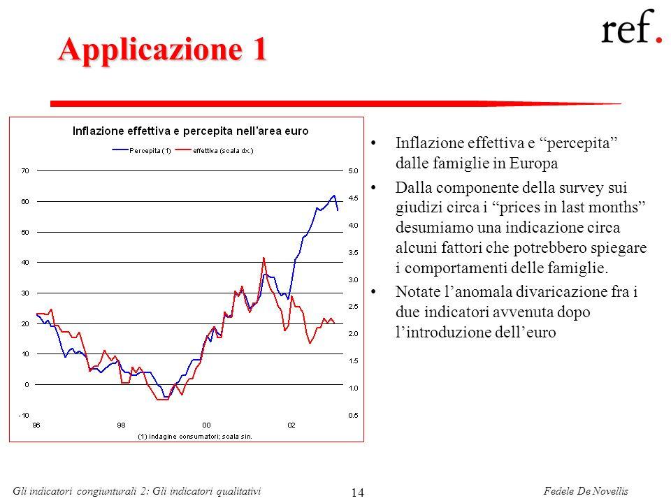 Applicazione 1Inflazione effettiva e percepita dalle famiglie in Europa.