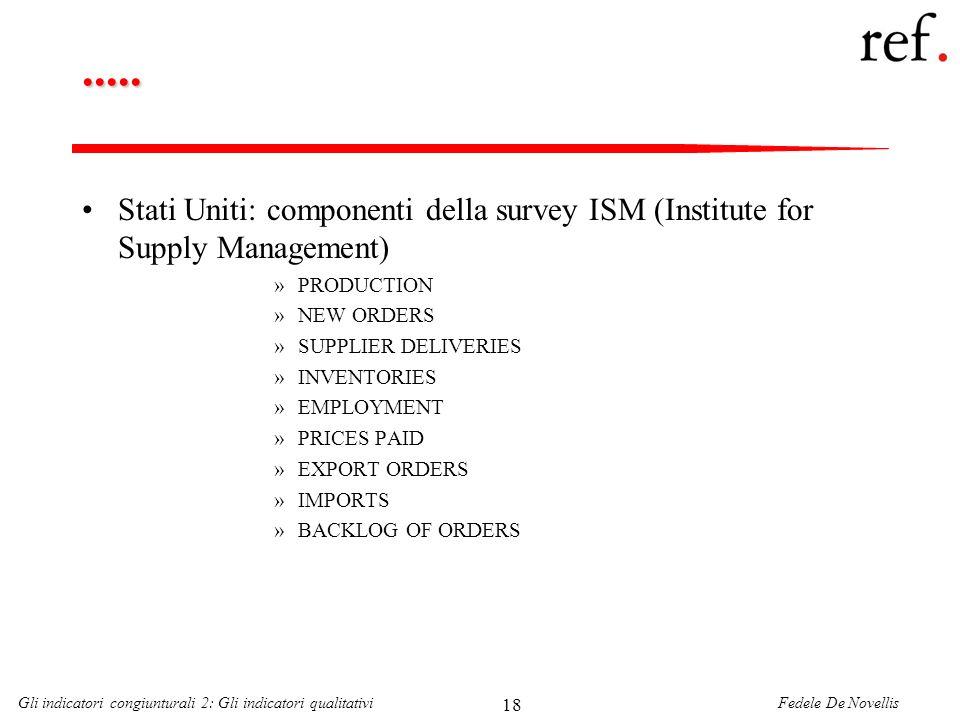 .....Stati Uniti: componenti della survey ISM (Institute for Supply Management) PRODUCTION. NEW ORDERS.