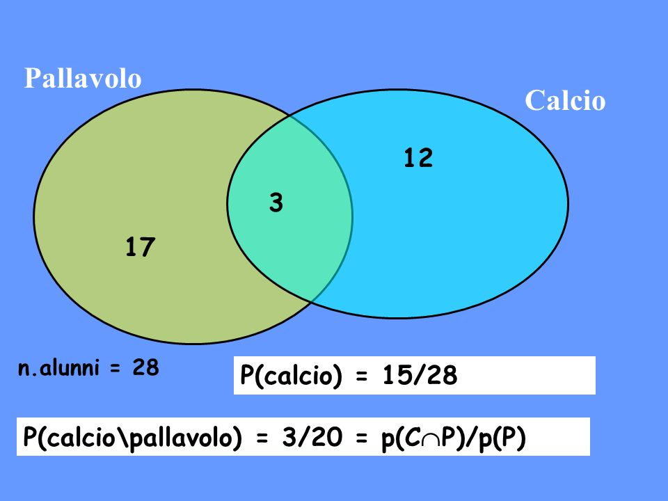 Pallavolo Calcio 12 3 17 P(calcio) = 15/28