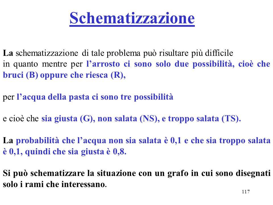 Schematizzazione La schematizzazione di tale problema può risultare più difficile.