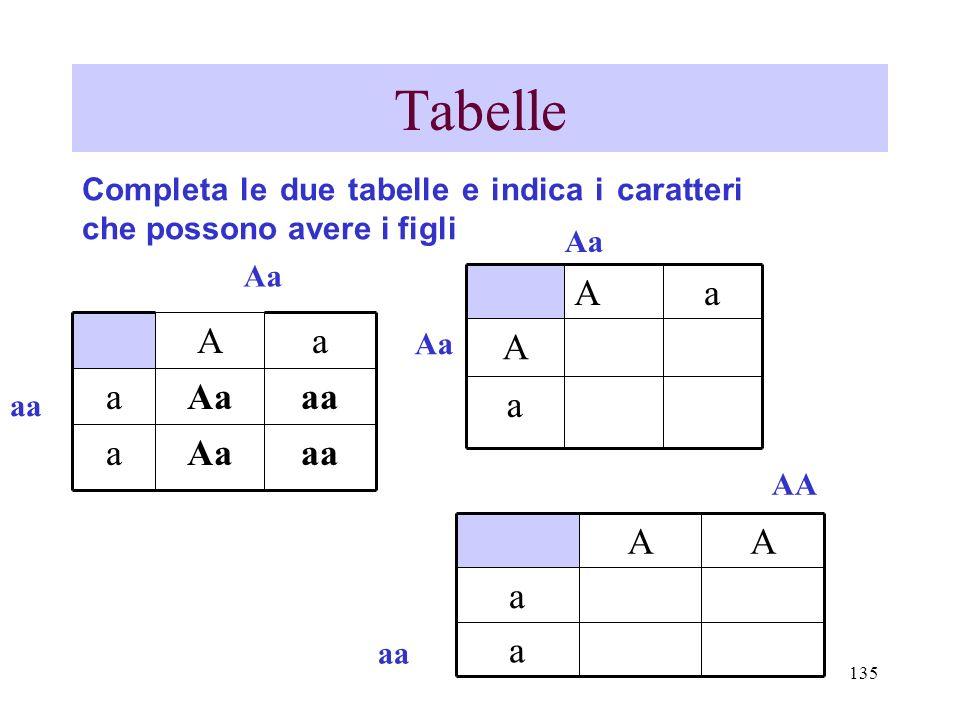 TabelleCompleta le due tabelle e indica i caratteri che possono avere i figli. Aa. Aa. a. A. aa. Aa.