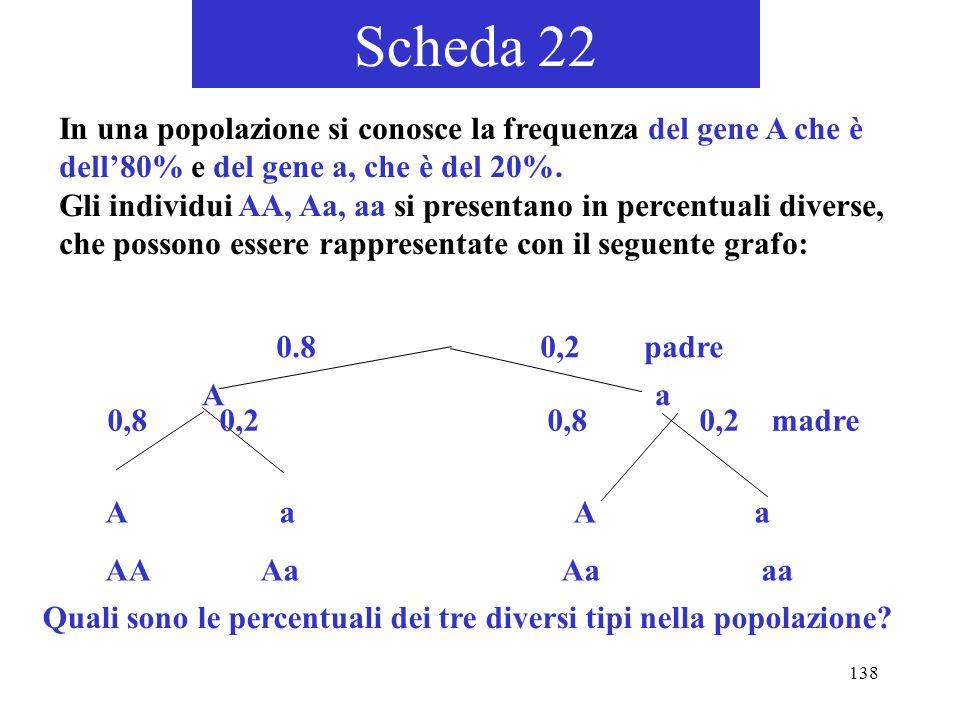 Scheda 22In una popolazione si conosce la frequenza del gene A che è dell'80% e del gene a, che è del 20%.