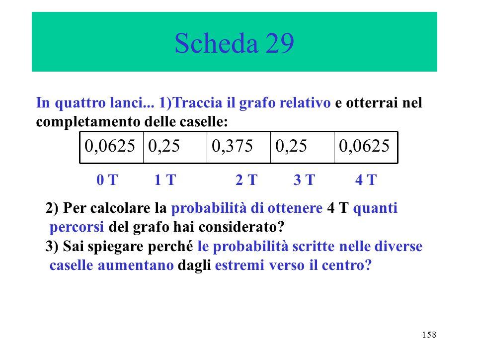 Scheda 29In quattro lanci... 1)Traccia il grafo relativo e otterrai nel completamento delle caselle: