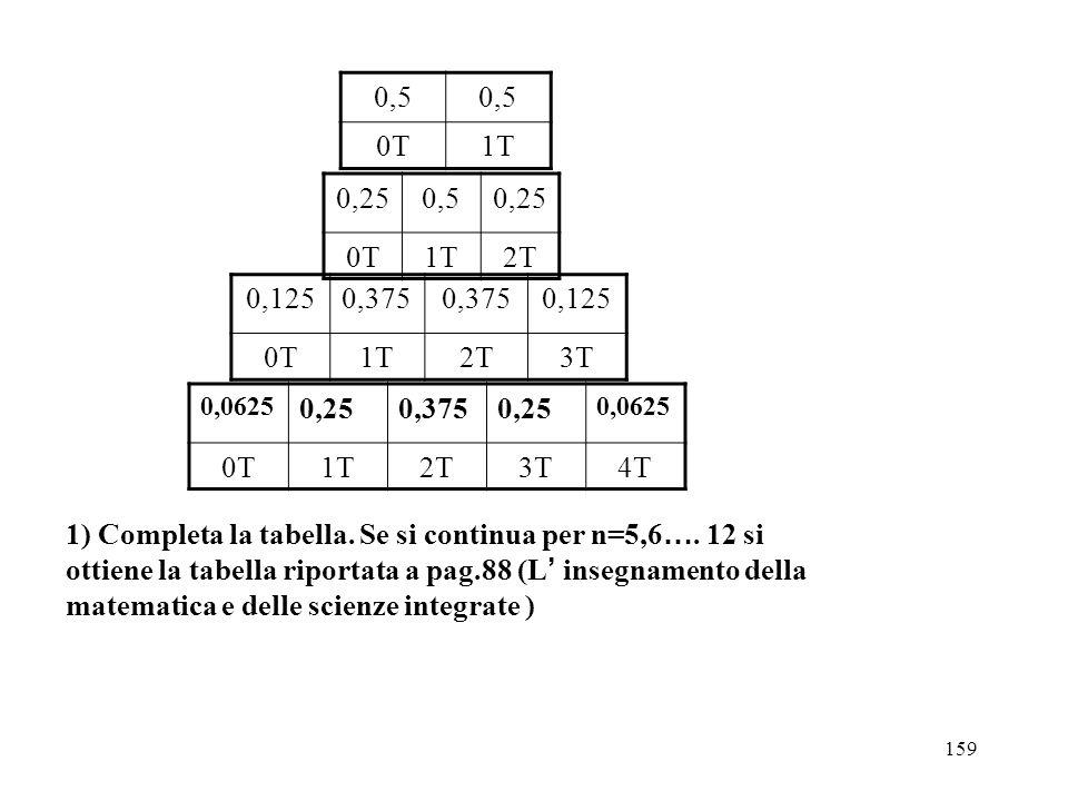 0,5 0T. 1T. 0,25. 0,5. 0T. 1T. 2T. 0,125. 0,375. 0T. 1T. 2T. 3T. 0,0625. 0,25. 0,375.