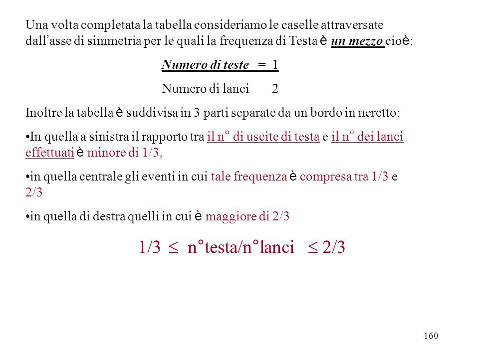 Una volta completata la tabella consideriamo le caselle attraversate dall'asse di simmetria per le quali la frequenza di Testa è un mezzo cioè: