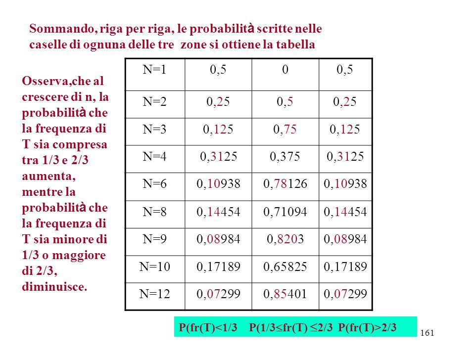 Sommando, riga per riga, le probabilità scritte nelle caselle di ognuna delle tre zone si ottiene la tabella